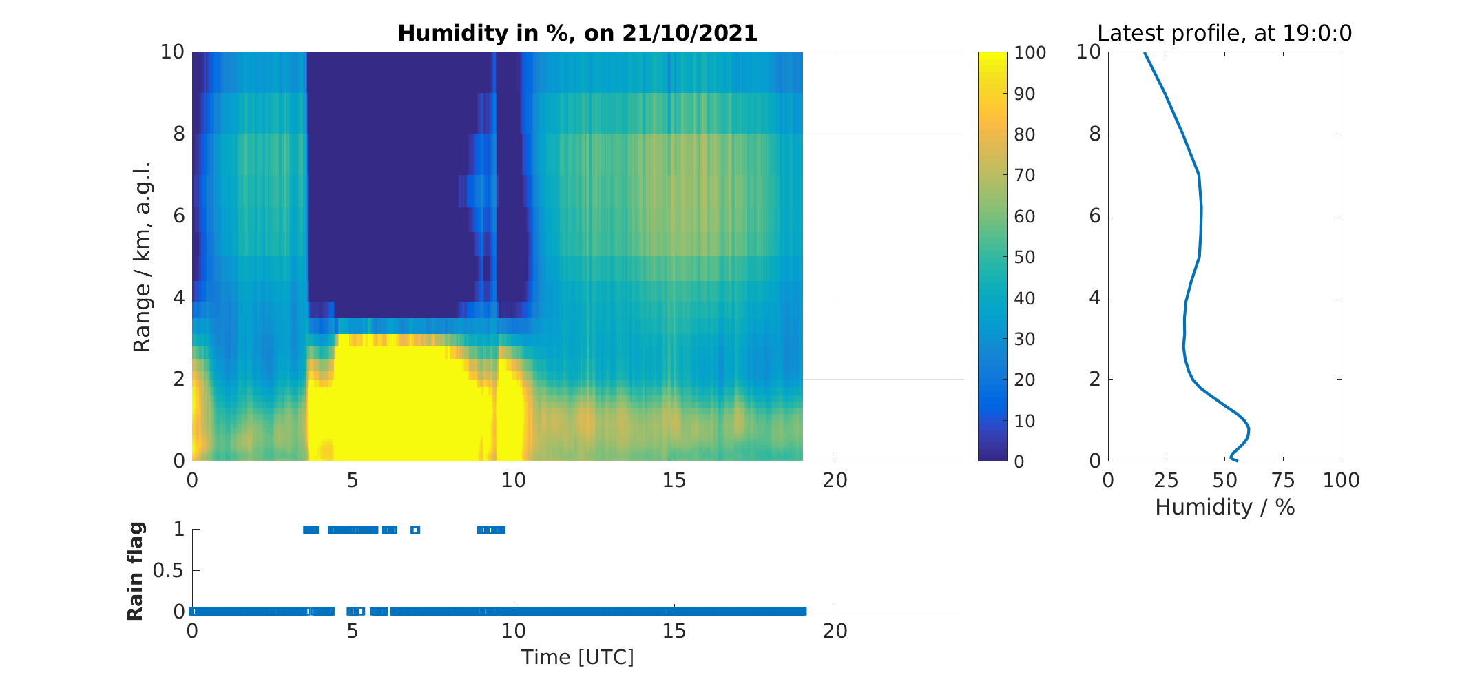 No HATPRO humidity data available